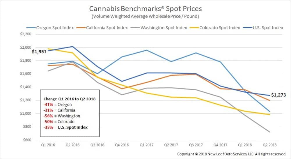Cannabis Illicit Market Shrinking, New DEA, Homeland Security Numbers Suggest
