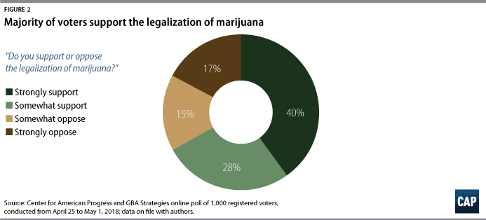 William Barr Senate testimony on marijuana, cannabis legalization poll data, cannabis news